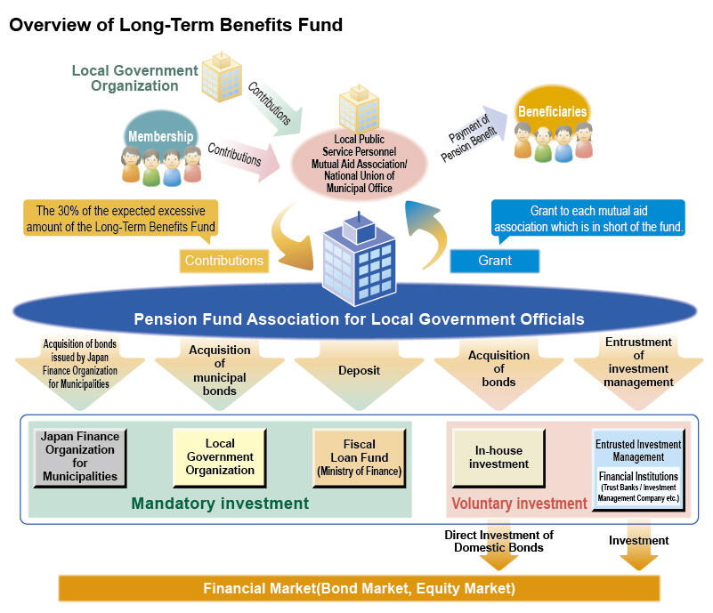 Overview of Long-Term Benefits Fund